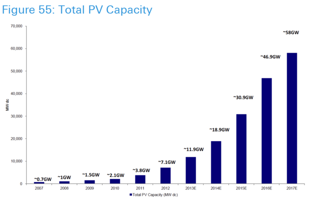 Photovolaic capacity in the U.S.