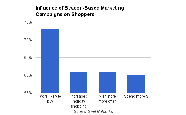 siwrl networks beacon based marketing impact