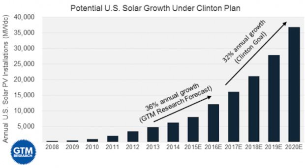 solar growth forecast clinton 582 321