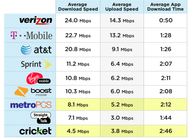 speed test chart