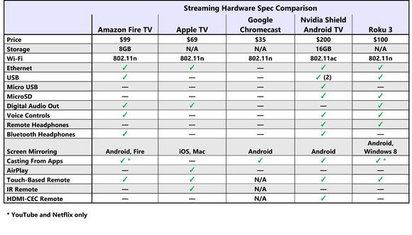 Streaming Hardware specs