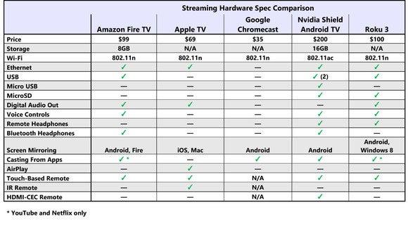 Streaming Hardware specs