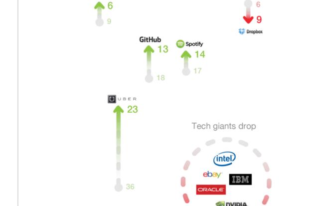 top companies stem grads
