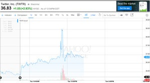 twitter stock spike