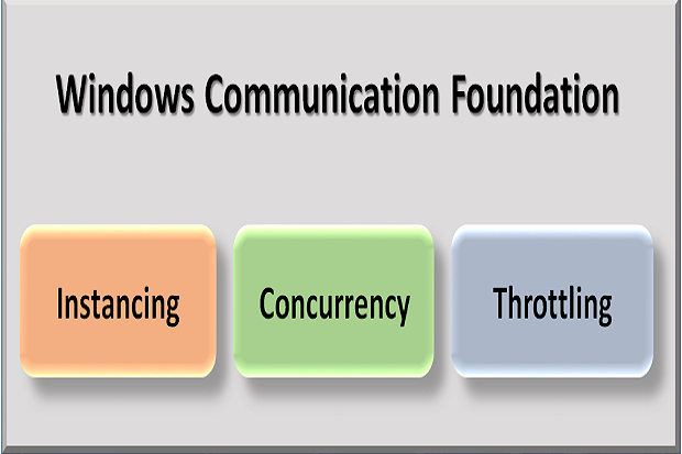 Exploring instancing, concurrency and throttling in WCF | InfoWorld