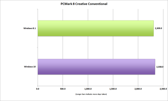 windows10 pcmark 8 creative convetional