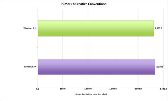 windows10 pcmark 8 creative convetional