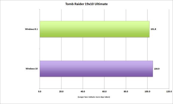 windows10 tomb raider performance