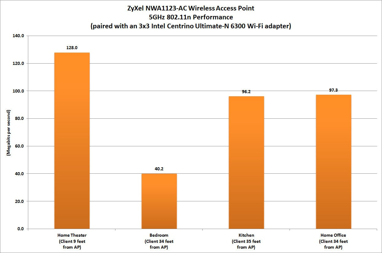 Zyxel Nwa1123 Ac Wireless Access Point Review Pcworld Poe Wiring Diagram Schematic Lowvoltagewiring The Presence Of A Refrigerator And Double Oven On Wall Separating Kitchen From Bedroom Could Account For Routers Lower Performance With