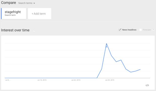 080615 google trend
