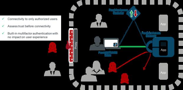 The architecture of the Vidder PrecisionAccess Software Defined Perimeter solution