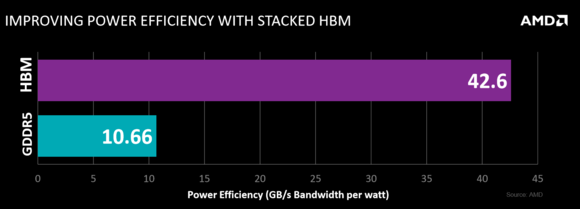 amd hbm power efficiency