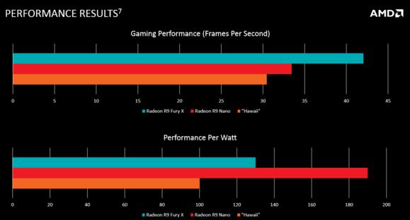 amd r9 nano benchmarks
