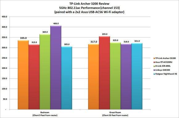 Archer C3200 benchmark