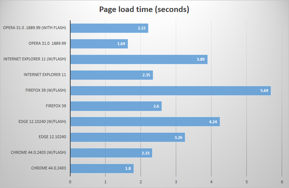 browser page load time