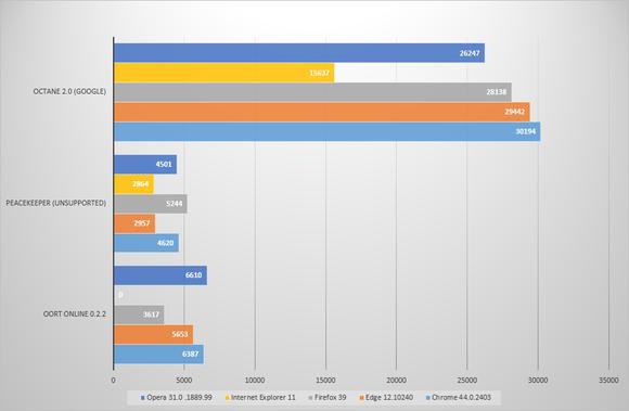 browser testing benchmarks 2nd set
