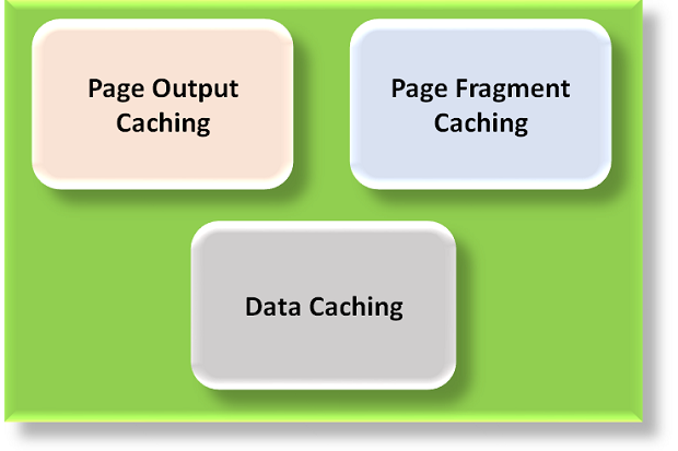 Best practices in caching in ASP Net   InfoWorld