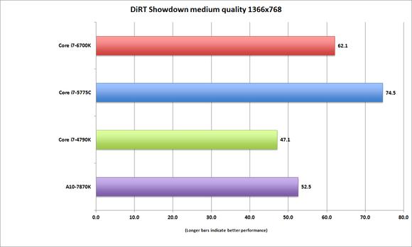 corei7 6700k dirt showdown medium 13x7
