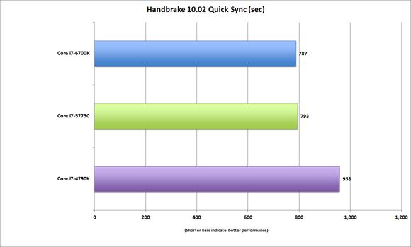 corei7 6700k handbrake 10.02 quicksync