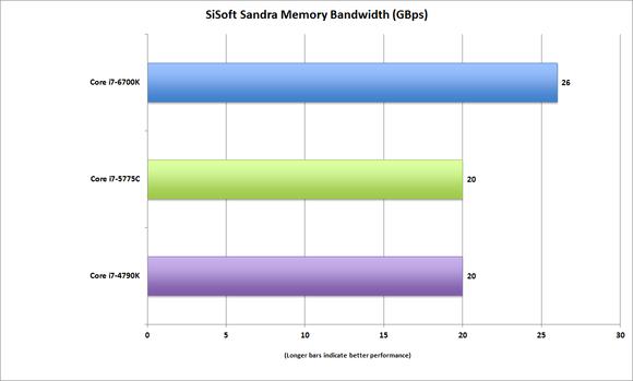 corei7 6700k sisoftsandra memorybandwdith