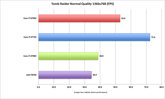 corei7 6700k tombraider normal 13x7