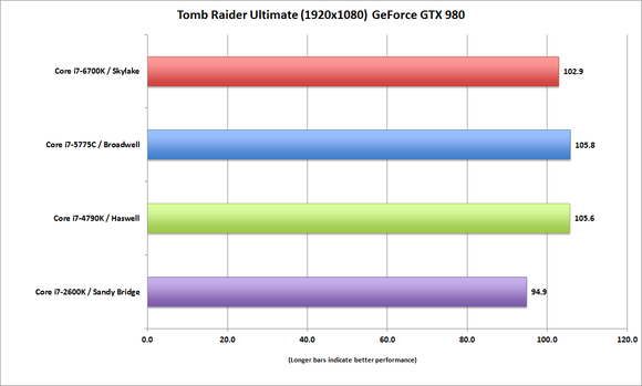 corei7 6700k tombraider ultimate gtx980