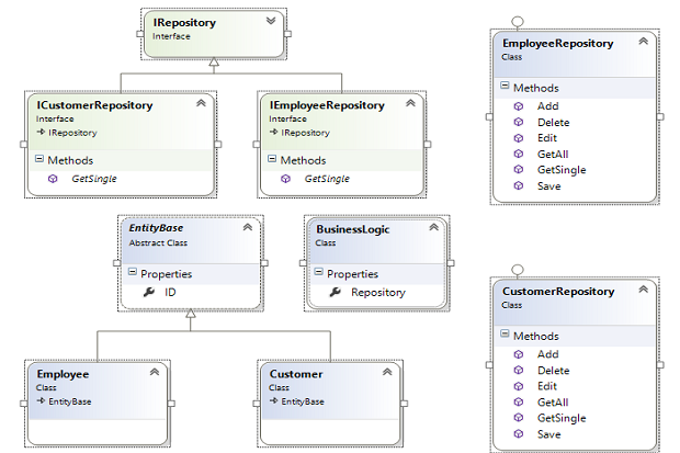 Exploring The Dependency Injection Principle Infoworld