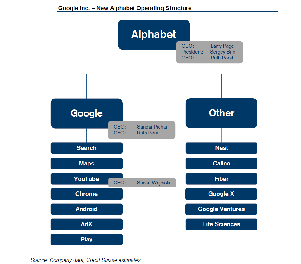Understanding Google's Alphabet Structure (think, Alpha