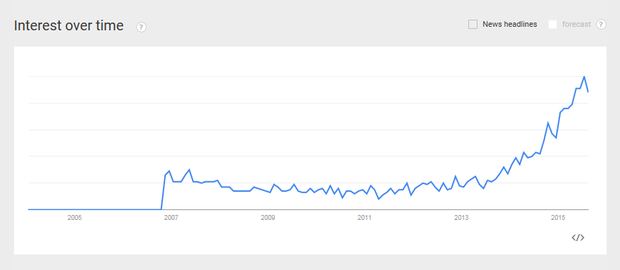 Digital Transformation google trend