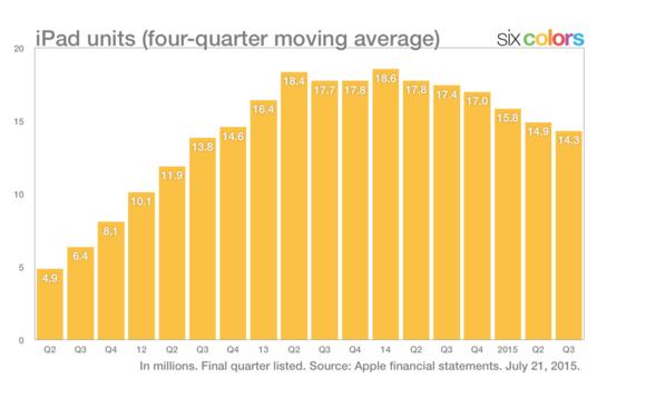 ipad average sales