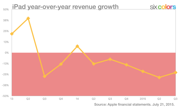 ipad yoy revenue growth