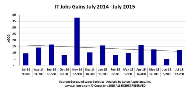 jobgains201507