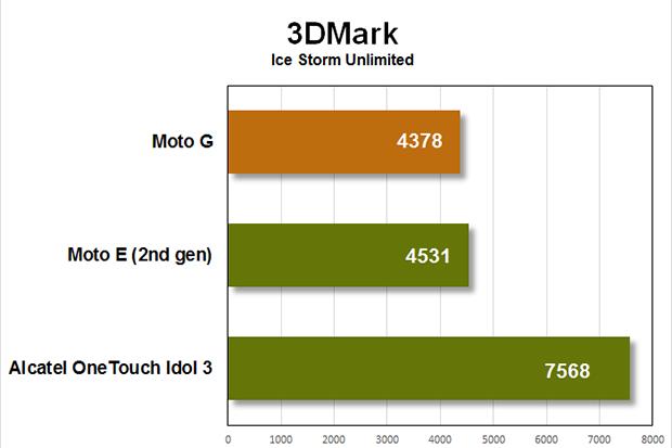 moto g benchmarks 3dmark