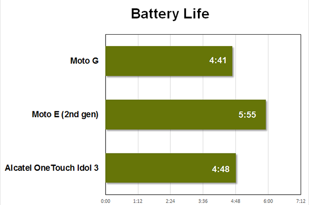 moto g benchmarks battery
