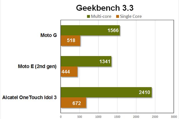 moto g benchmarks geekbench