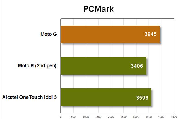 moto g benchmarks pcmark