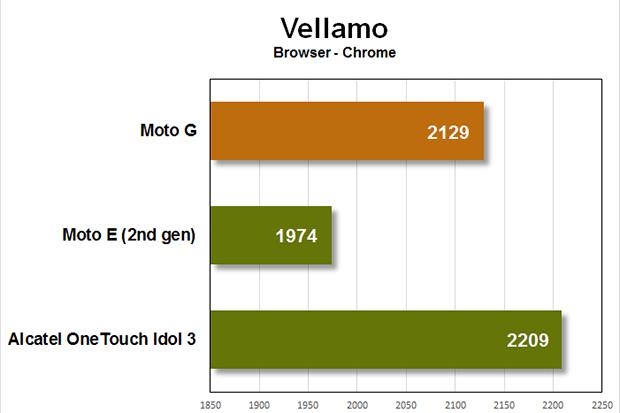 moto g benchmarks vellamo