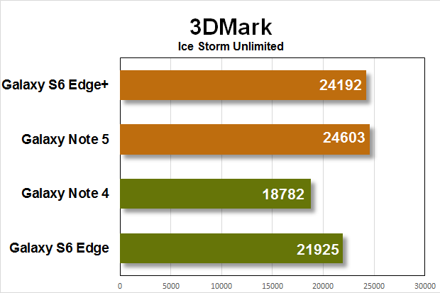note5 gs6e benchmarks 3dmark