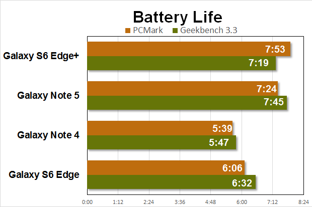 note5 gs6e benchmarks battery