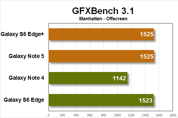 note5 gs6e benchmarks gfxbench