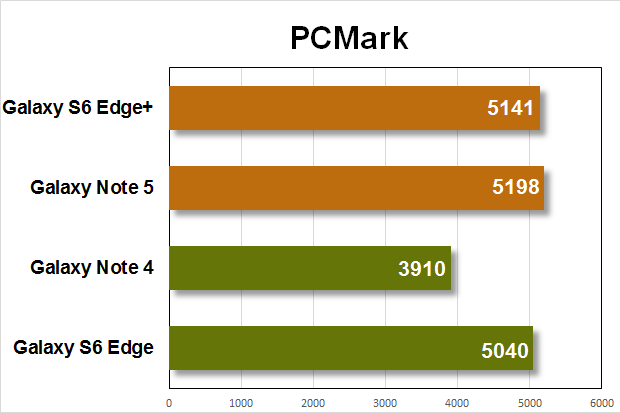 note5 gs6e benchmarks pcmark