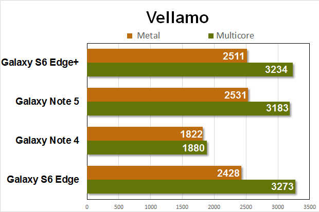 note5 gs6e benchmarks vellamo