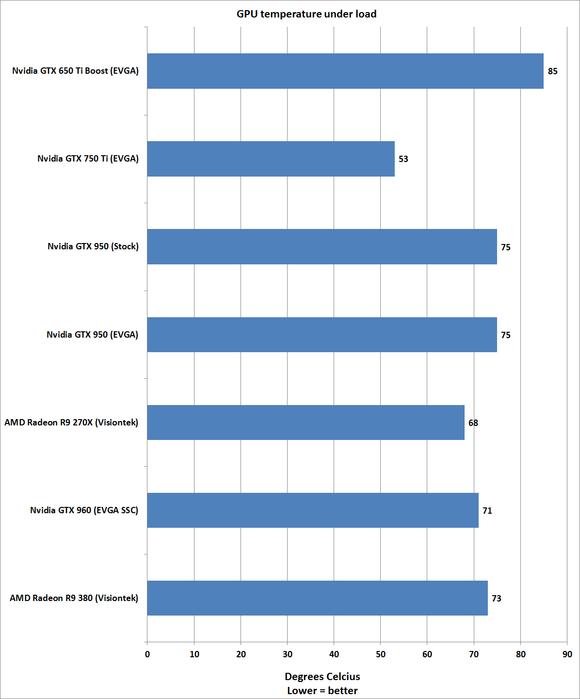 nvidia gtx 950 temp load