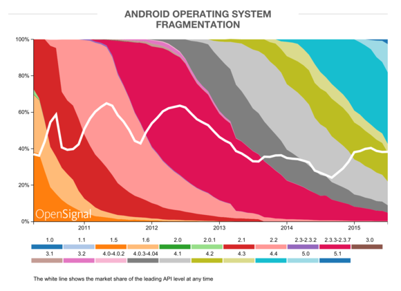 An Android Becoming More Fragmented, a Vision of The Market by 2015
