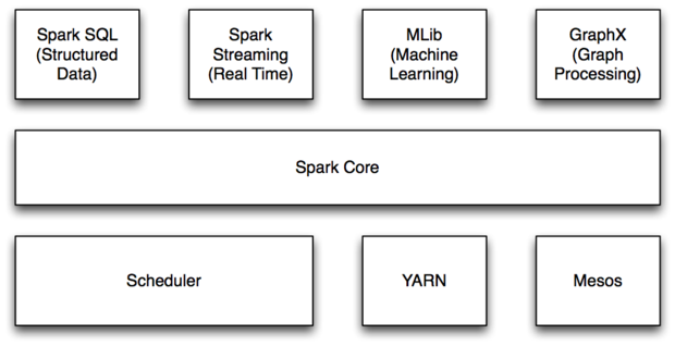 Open source Java projects: Apache Spark | JavaWorld