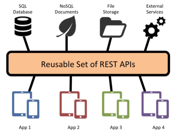 Build A Reusable Rest Api Back End Infoworld