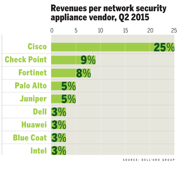 revenue security appliance 2015