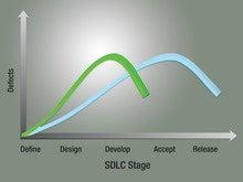 Want Agile DevOps? Shift Left.