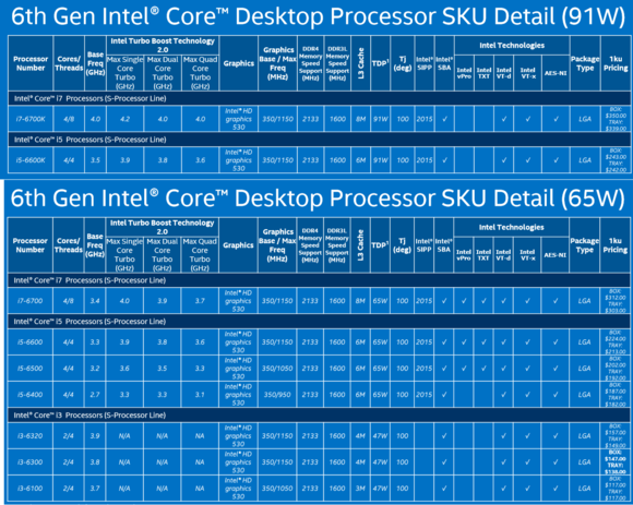 skylake high end desktop