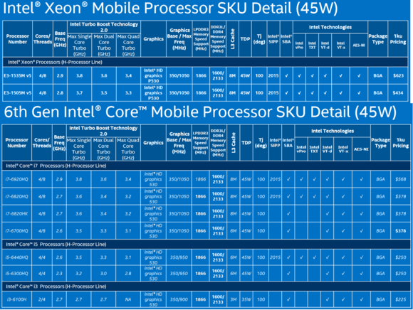 skylake high end mobile